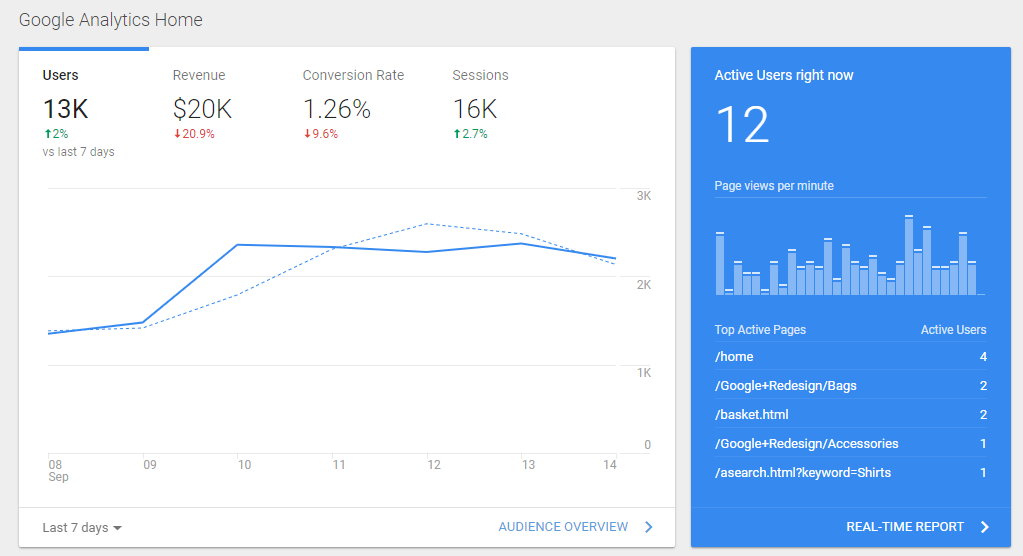 Screenshot of graph in Google Analytics that shows statistics such as users, revenue, conversion rate, number of sessions, active users and active pages